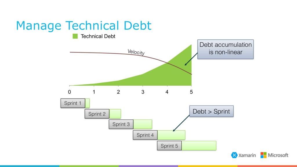 Manage Technical Debt 0 1 2 3 4 5 Technical Deb...