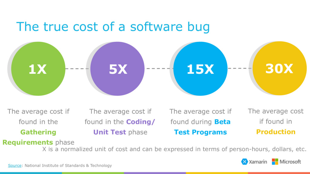 The true cost of a software bug Source: Nationa...