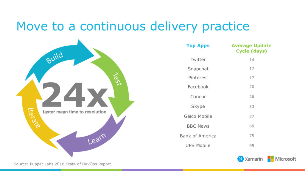 Move to a continuous delivery practice Source: ...