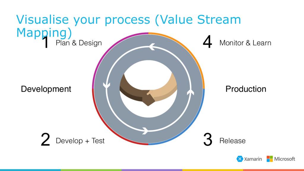 Plan & Design 1 Monitor & Learn Release Develop...