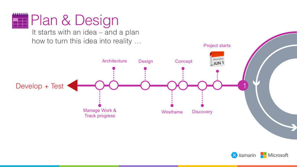 It starts with an idea – and a plan how to turn...