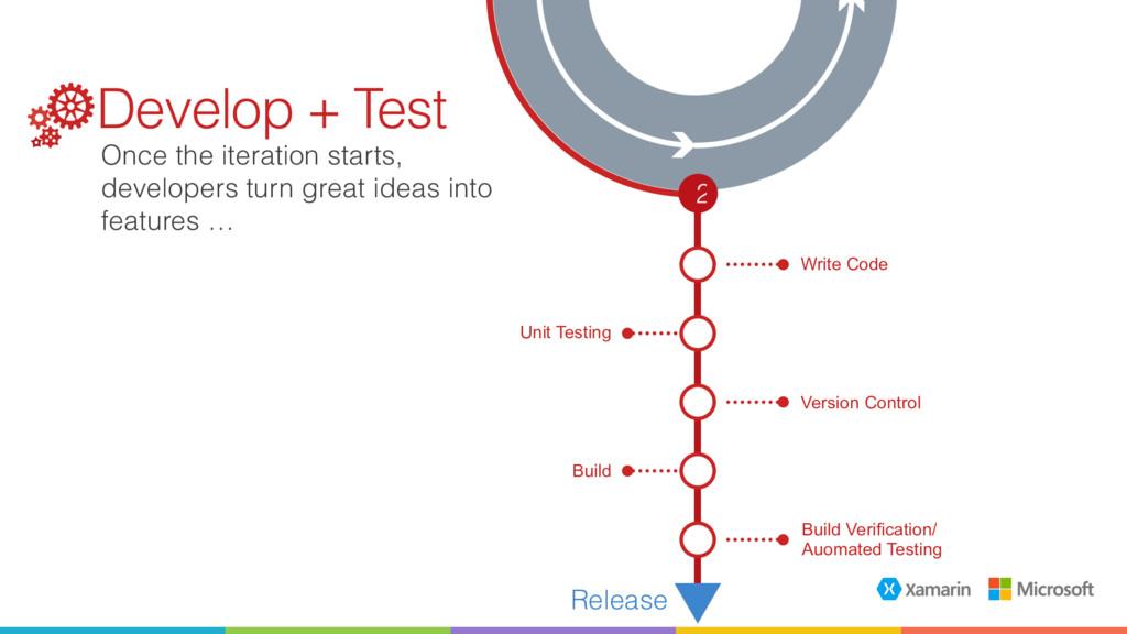 Write Code Unit Testing 2 Build Version Control...