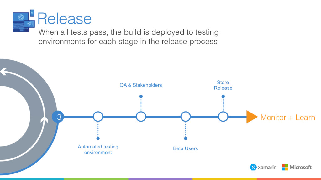 QA & Stakeholders Automated testing environment...