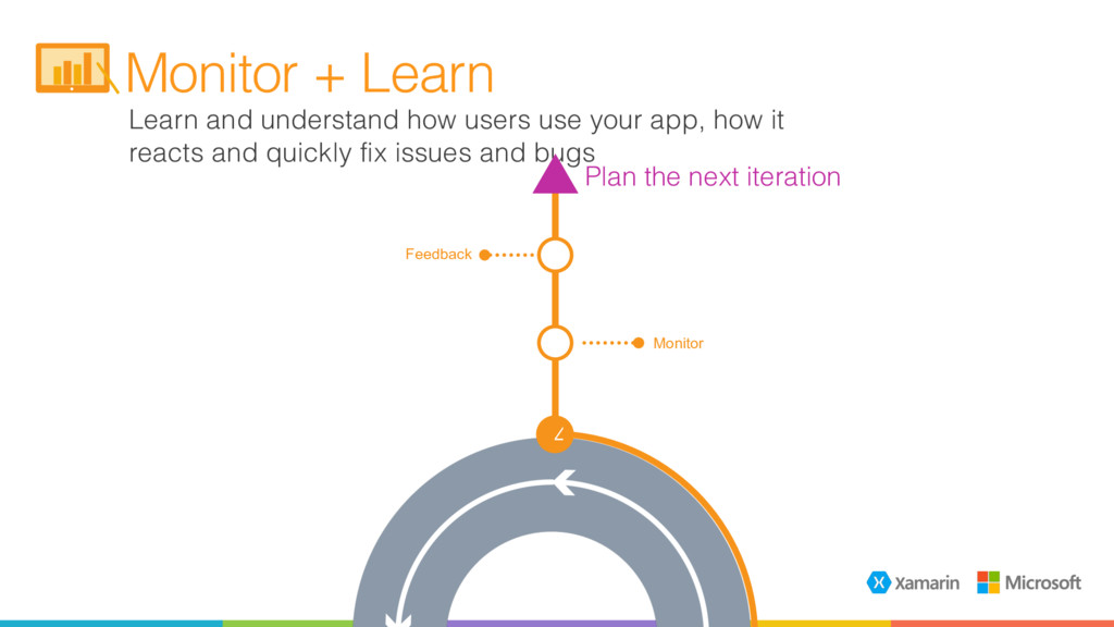 Learn and understand how users use your app, ho...