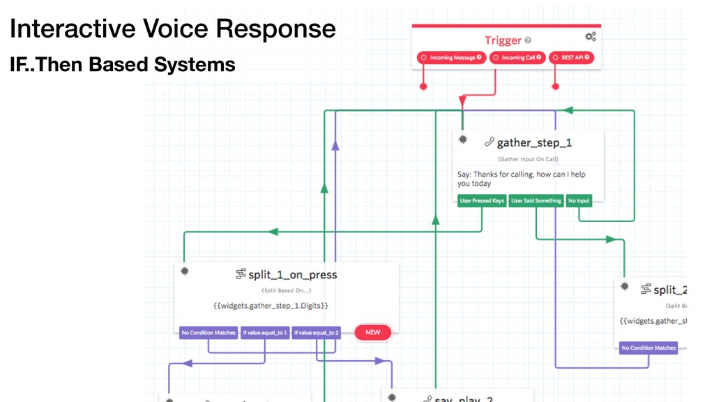 Interactive Voice Response IF..Then Based Syste...