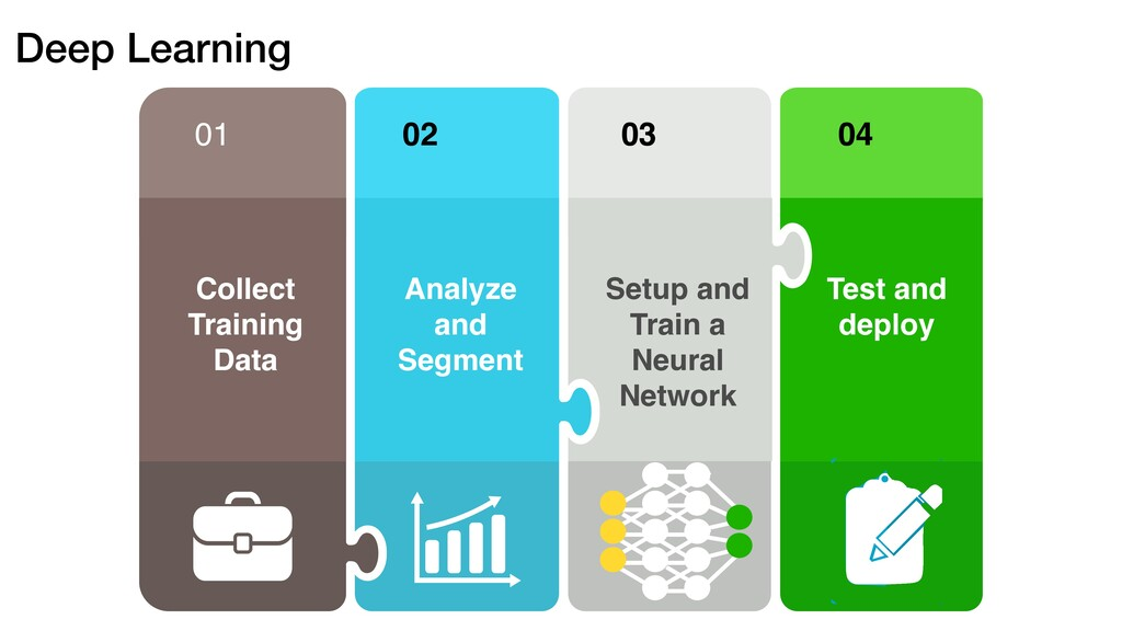 Deep Learning 01 Collect Training Data 02 Analy...