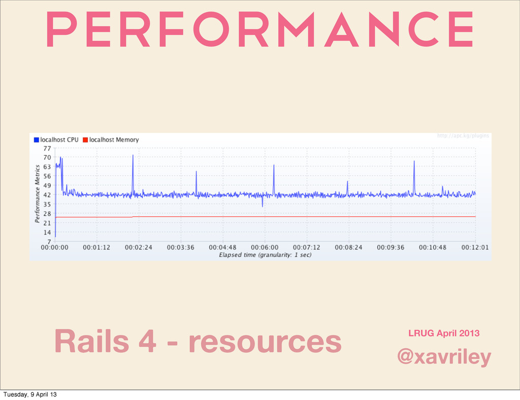 Performance @xavriley LRUG April 2013 Rails 4 -...