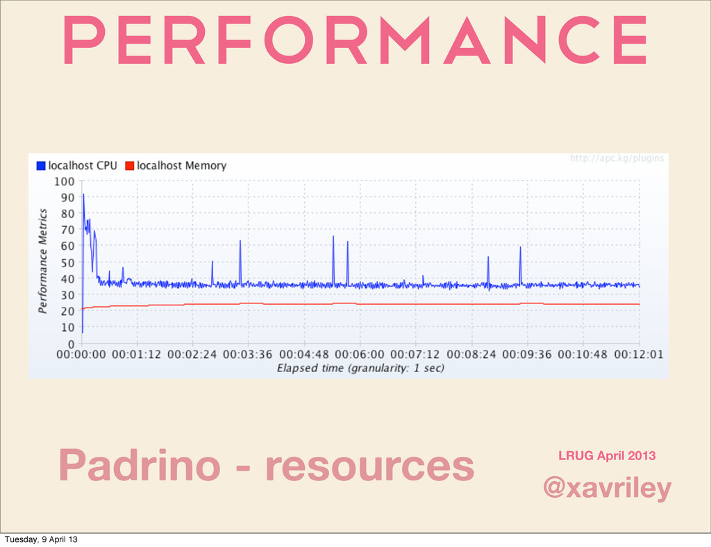 Performance @xavriley LRUG April 2013 Padrino -...