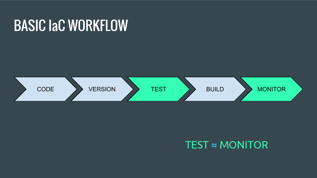 BASIC IaC WORKFLOW TEST ≈ MONITOR