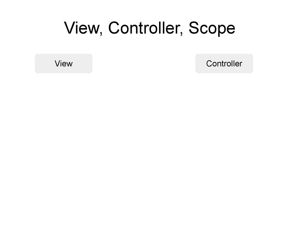 View Controller View, Controller, Scope