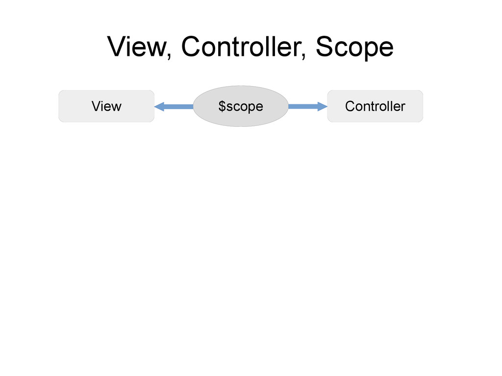 View Controller View, Controller, Scope $scope