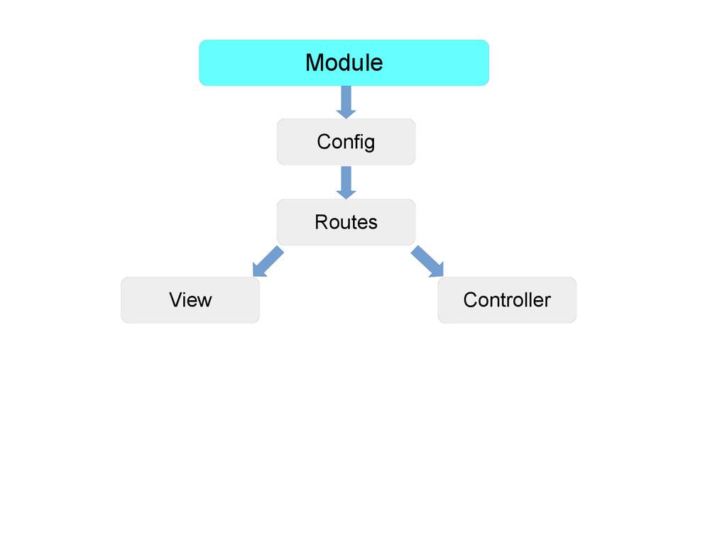 Module Config Routes View Controller