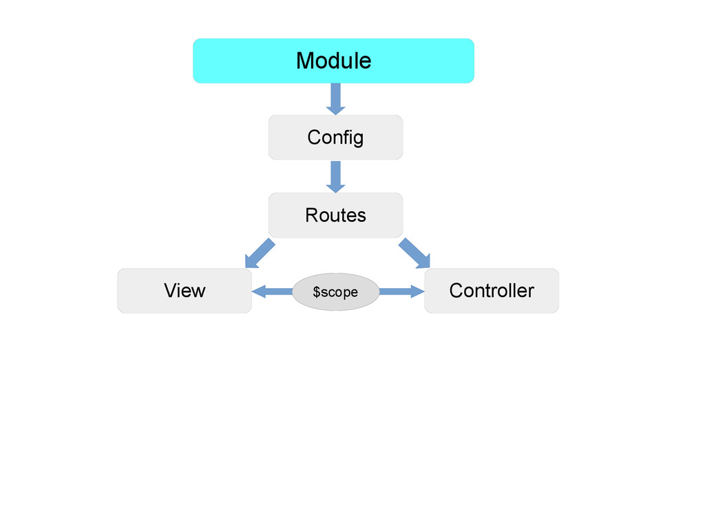 Module Config Routes View Controller $scope
