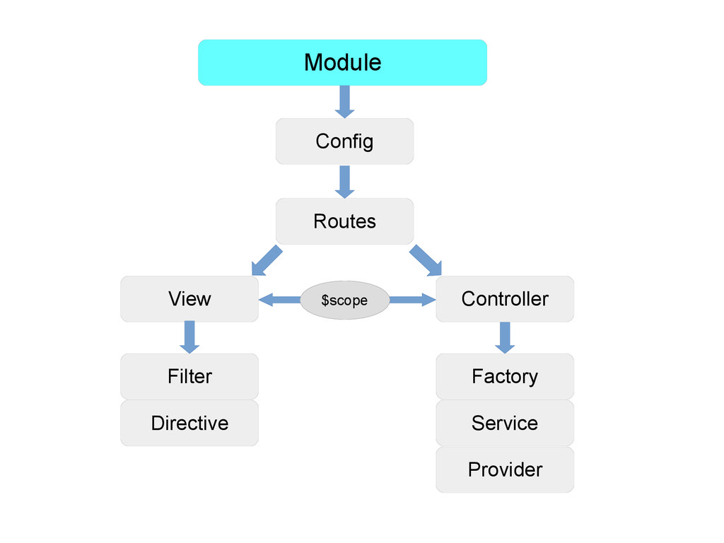 Module Config Routes View Controller $scope Fac...