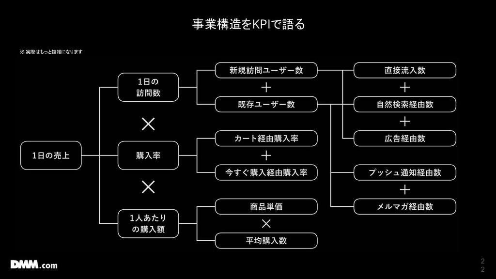 2 2 事業構造をKPIで語る ※ 実際はもっと複雑になります
