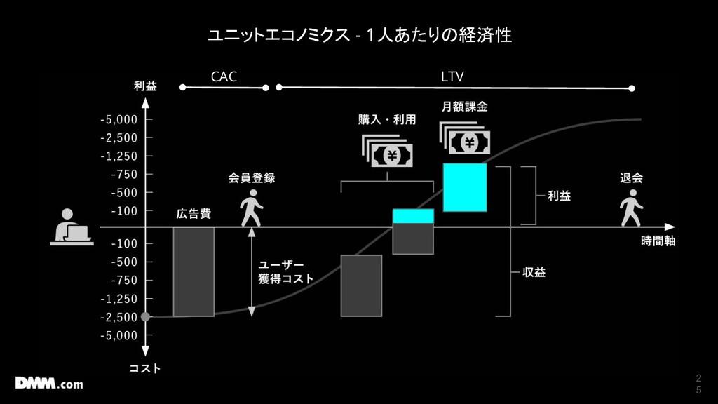 2 5 ユニットエコノミクス - 1人あたりの経済性 LTV CAC