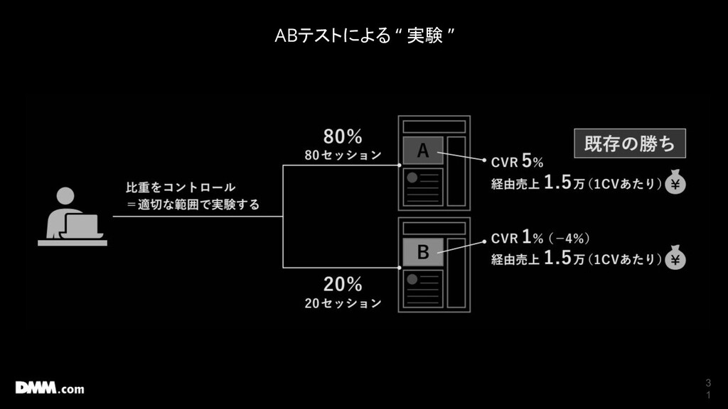 """3 1 ABテストによる """" 実験 """""""