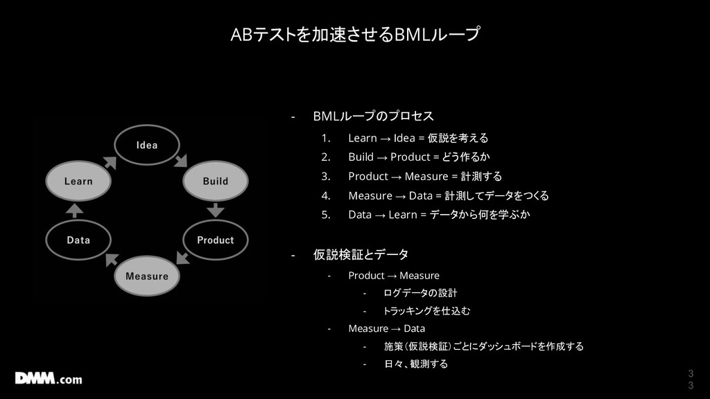 3 3 - BMLループのプロセス 1. Learn → Idea = 仮説を考える 2. B...