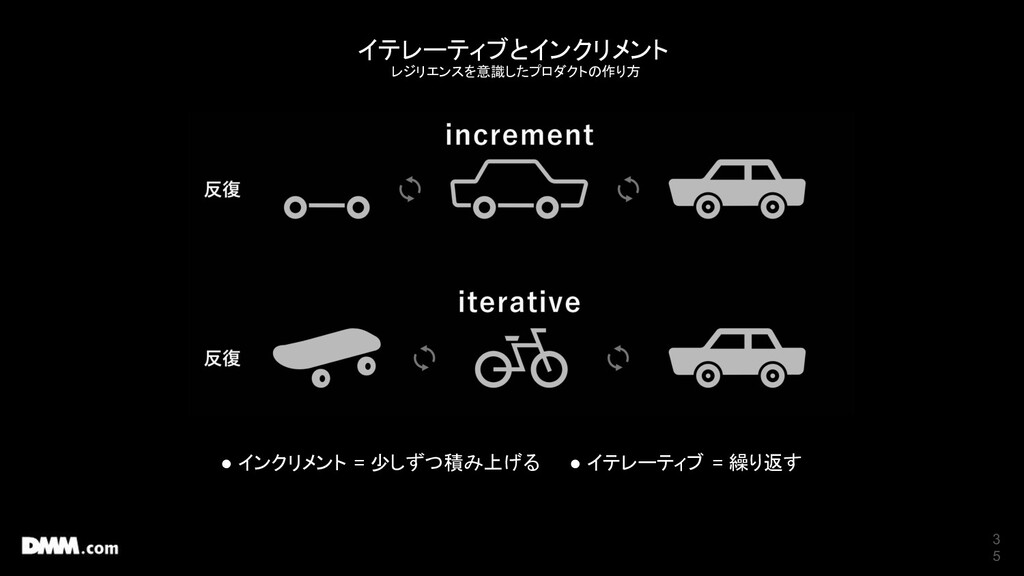 3 5 イテレーティブとインクリメント レジリエンスを意識したプロダクトの作り方 ● インクリ...