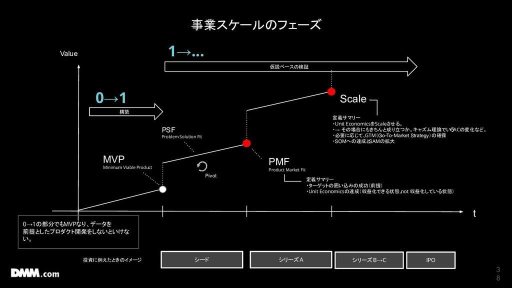 3 8 事業スケールのフェーズ 構築 仮説ベースの検証 MVP Minimum Viable ...
