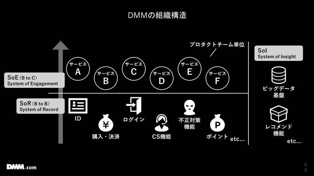 4 2 DMMの組織構造