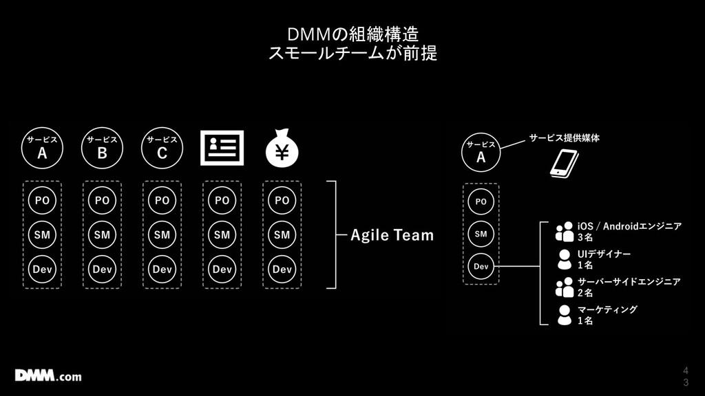 4 3 DMMの組織構造 スモールチームが前提
