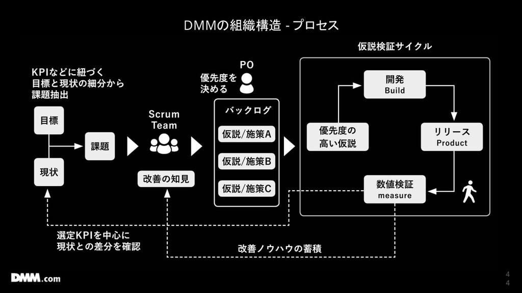 4 4 DMMの組織構造 - プロセス