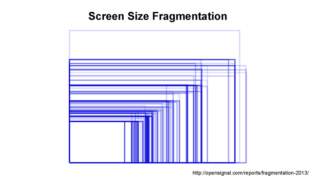 Screen Size Fragmentation http://opensignal.com...