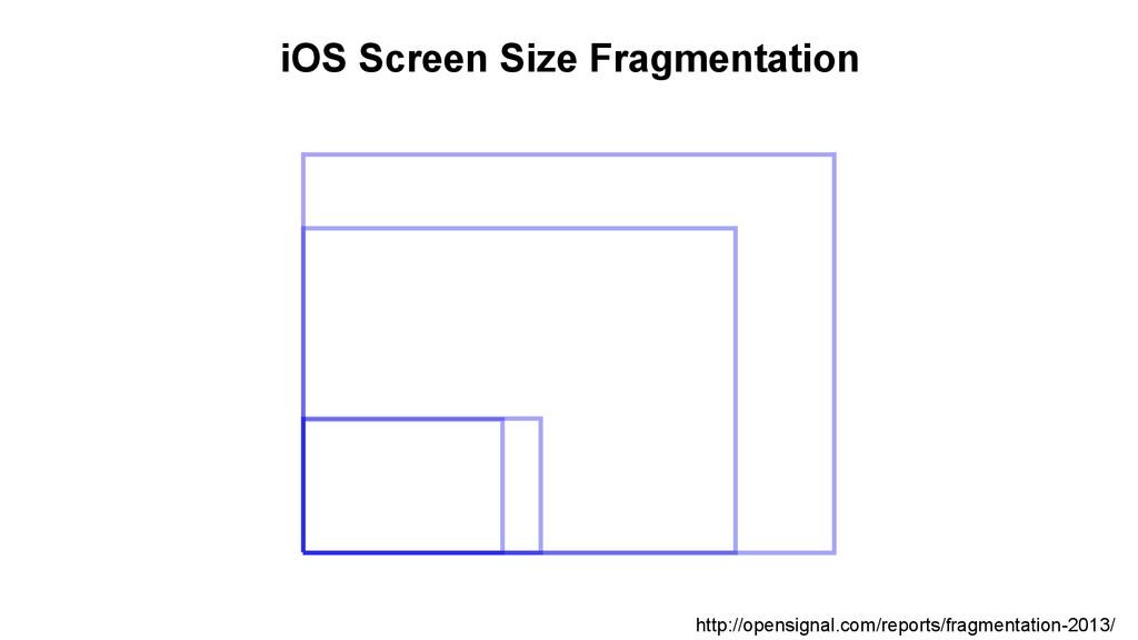 iOS Screen Size Fragmentation http://opensignal...