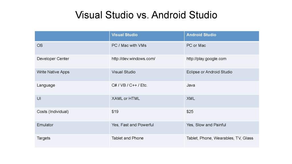 Visual Studio vs. Android Studio Visual Studio ...