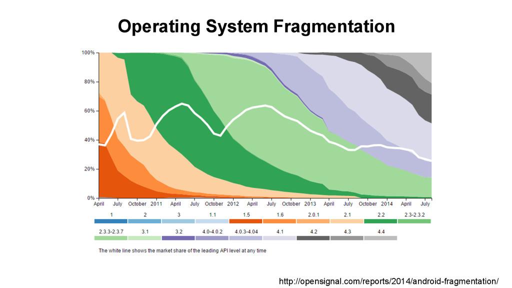 Operating System Fragmentation http://opensigna...