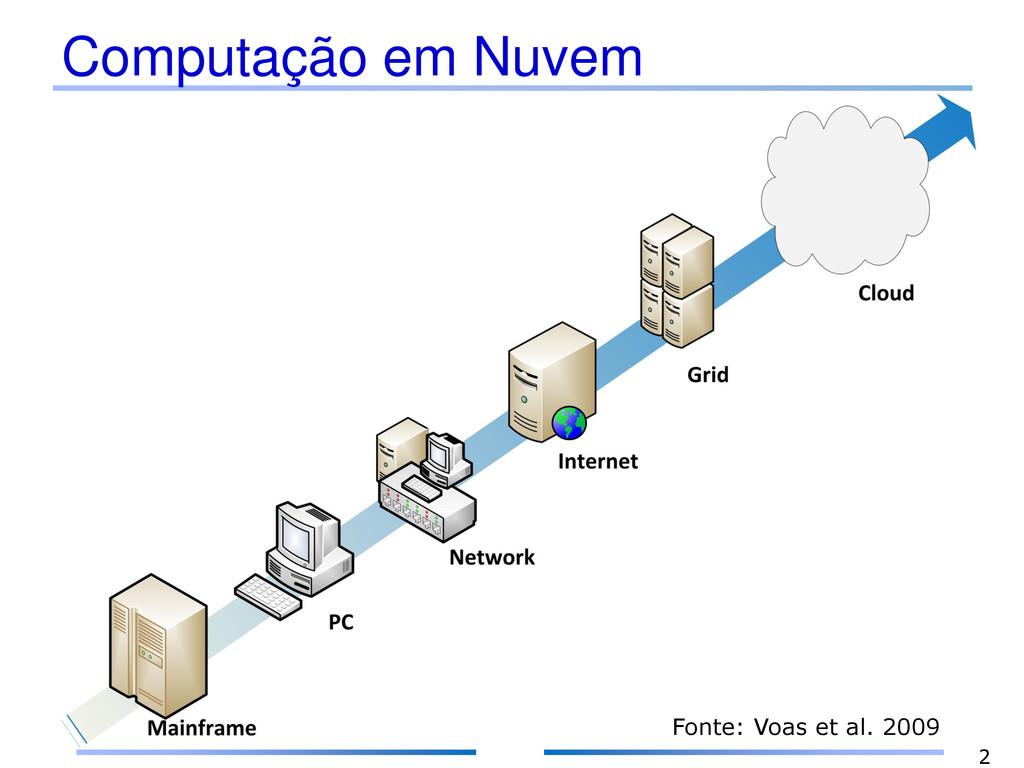 Computação em Nuvem 2 Fonte: Voas et al. 2009