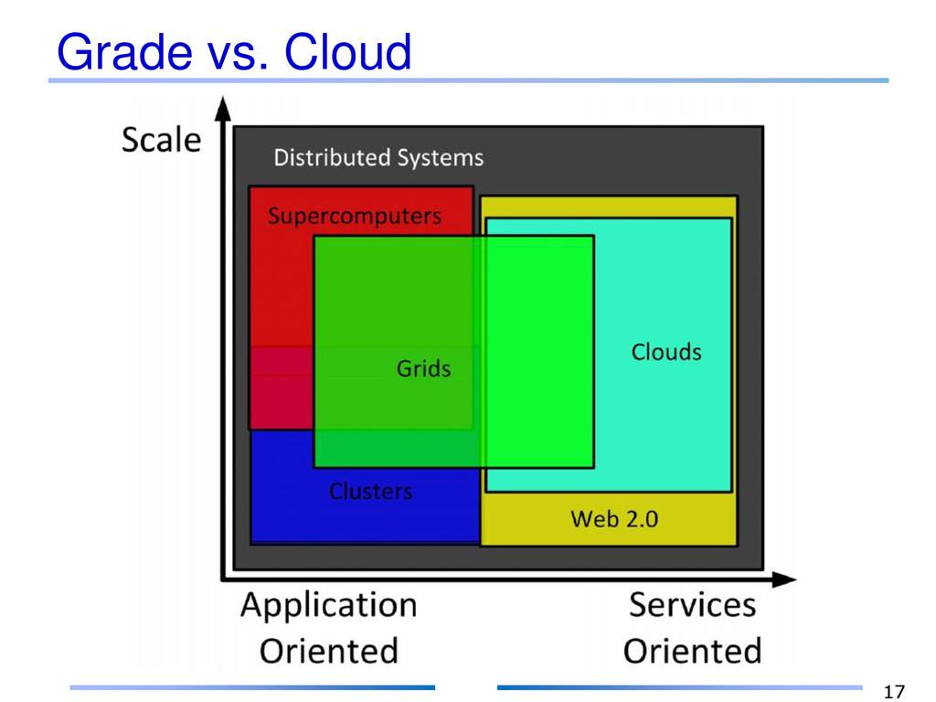 Grade vs. Cloud 17