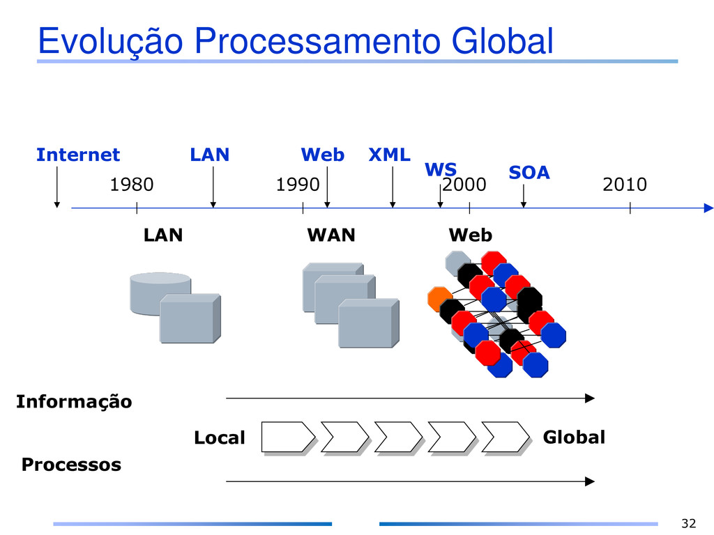 Evolução Processamento Global Informação Proces...