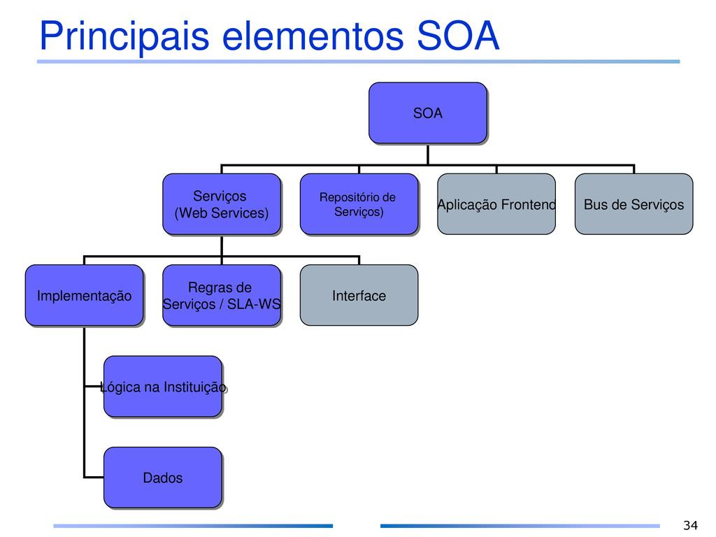 Principais elementos SOA SOA Serviços (Web Serv...