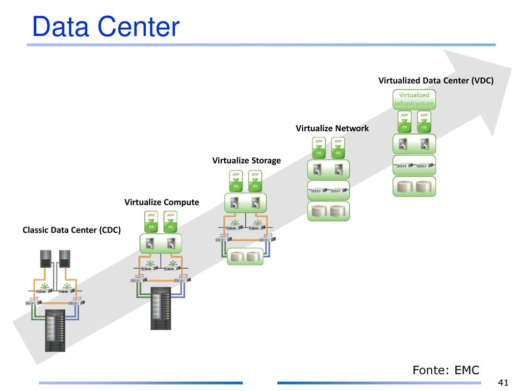 Data Center 41 Classic Data Center (CDC) Virtua...