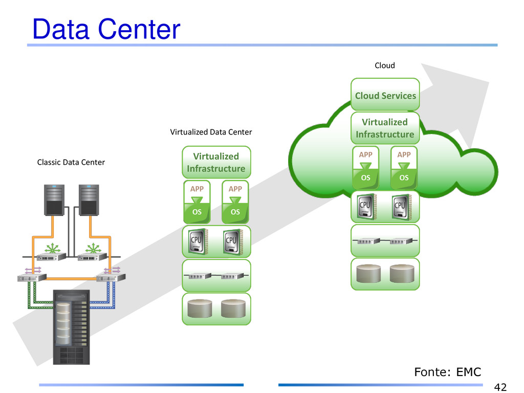 Data Center 42 Classic Data Center Virtualized ...