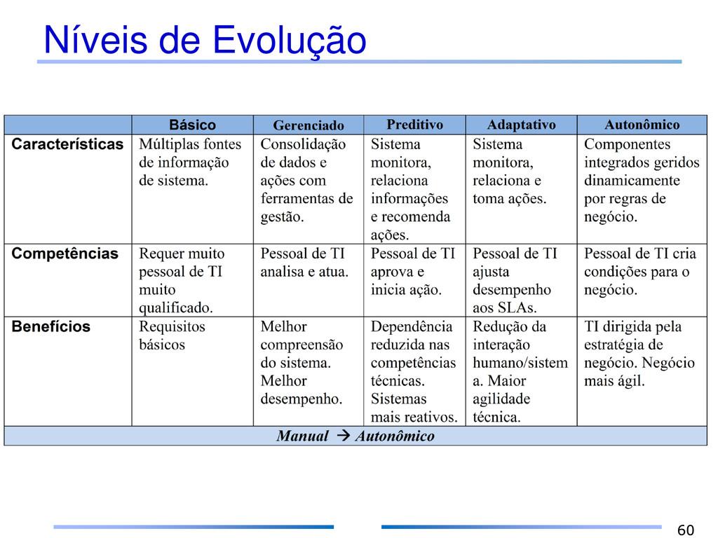 Níveis de Evolução 60