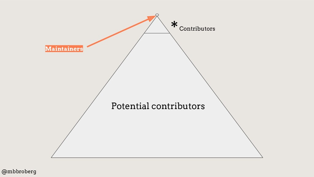 *Contributors Potential contributors Maintainer...