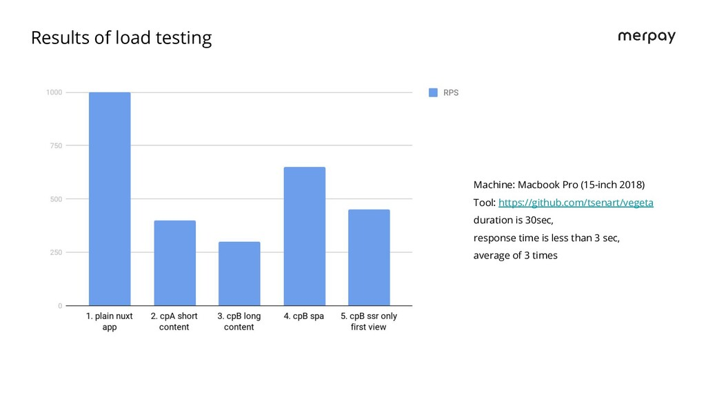 Results of load testing Machine: Macbook Pro (1...