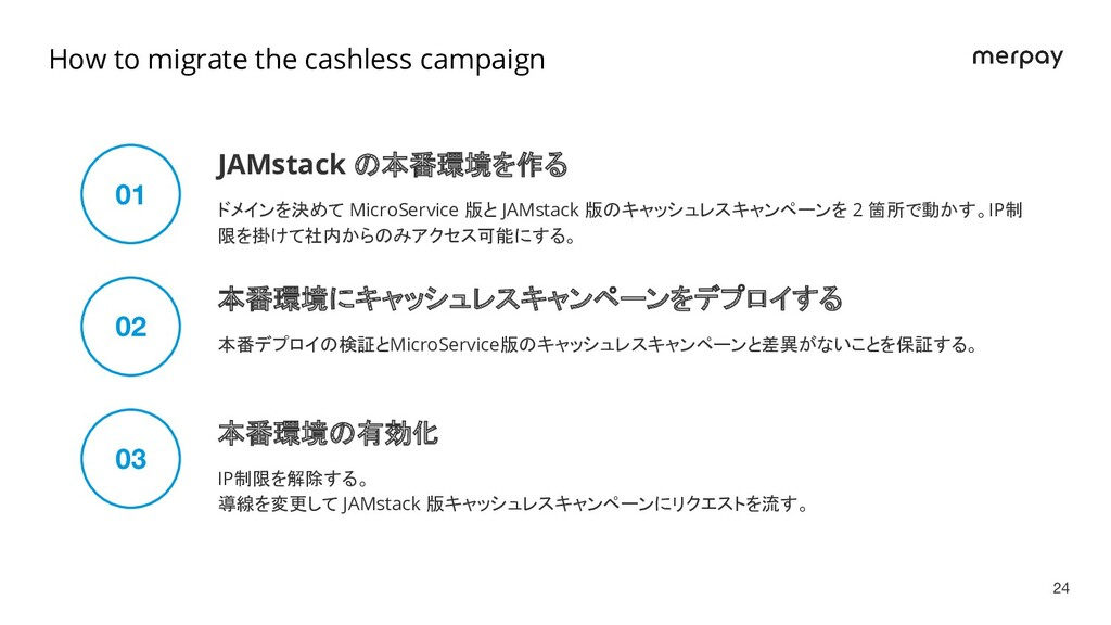 JAMstack の本番環境を作る 01 02 03 ドメインを決めて MicroServic...