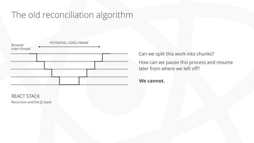 The old reconciliation algorithm REACT STACK Re...