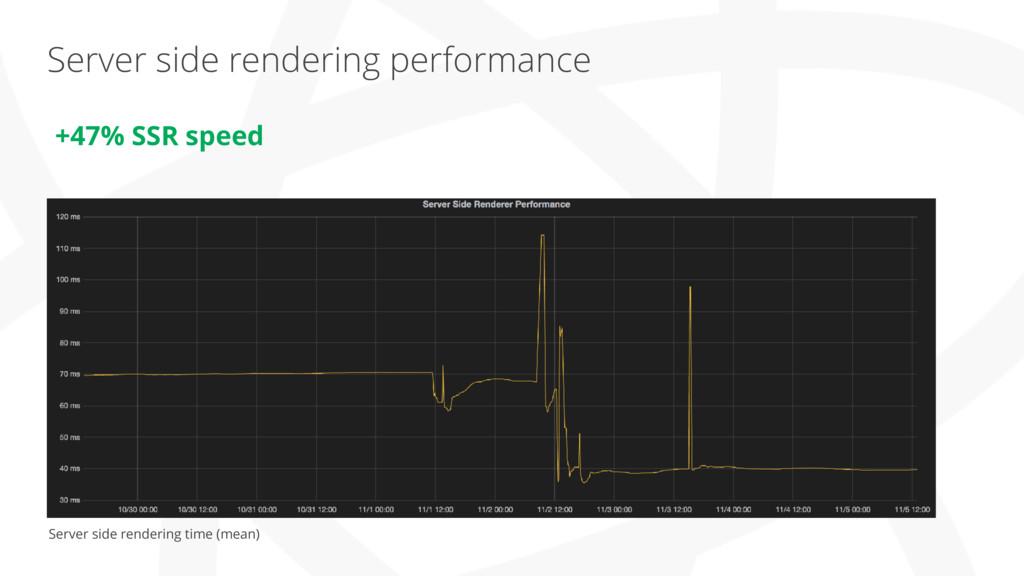 Server side rendering performance Server side r...