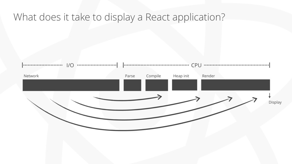 What does it take to display a React applicatio...