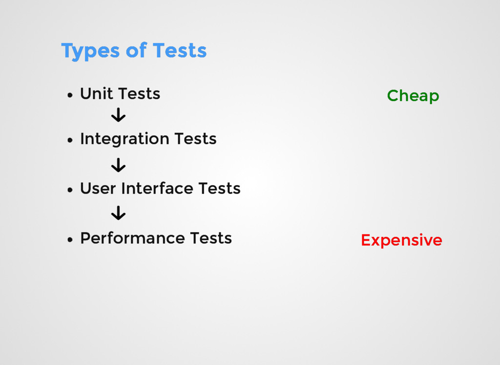 Types of Tests Types of Tests Unit Tests Unit T...