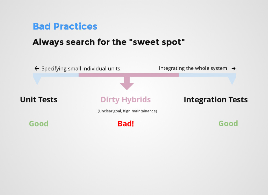 Bad Practices Bad Practices Specifying small in...