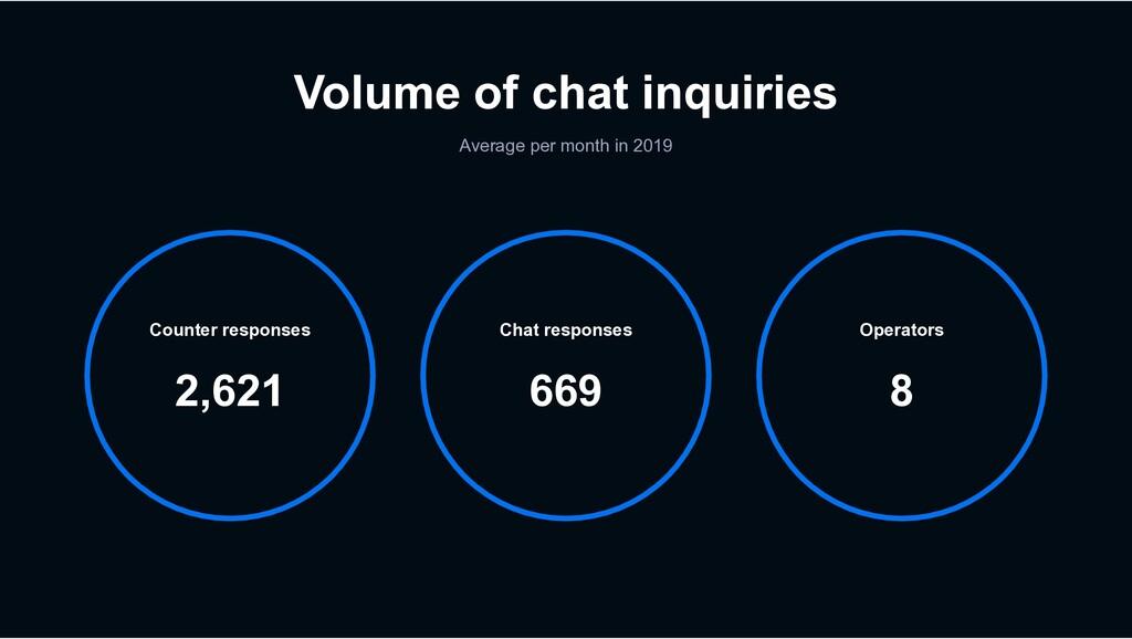 Volume of chat inquiries Average per month in 2...