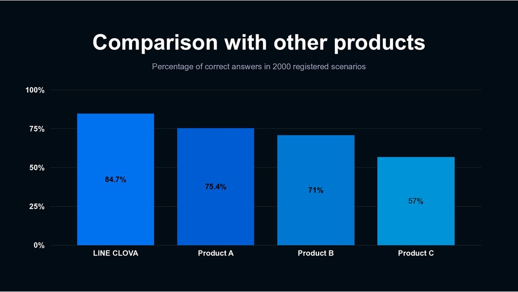 0% 25% 50% 75% 100% Product A Product B Product...