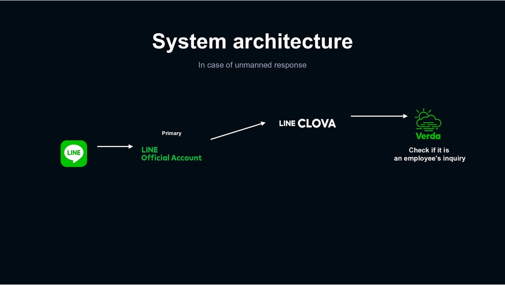 System architecture In case of unmanned respons...
