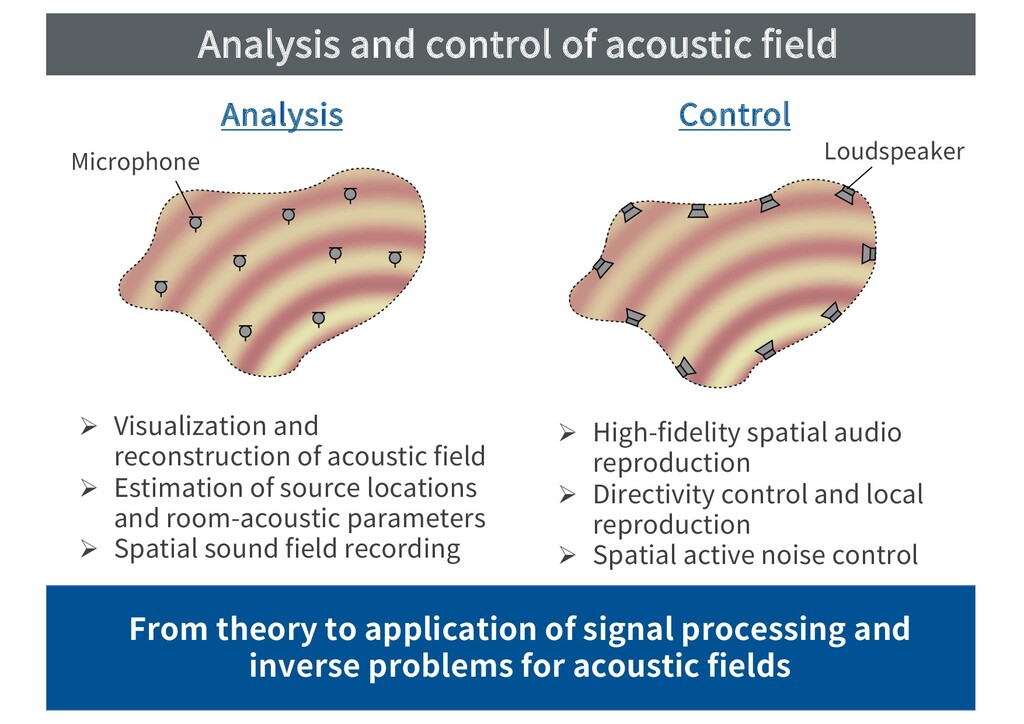 Analysis and control of acoustic field March 26...
